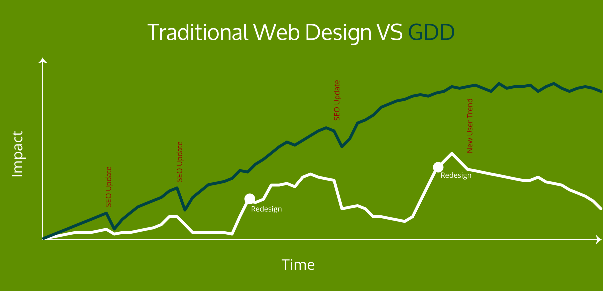 Growth Driven Design vs traditional webdesign